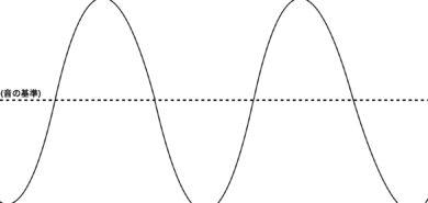 【サックス】ビブラートのかけ方と仕組み、実用的な練習方法を解説!
